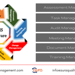 Aura Quality Management